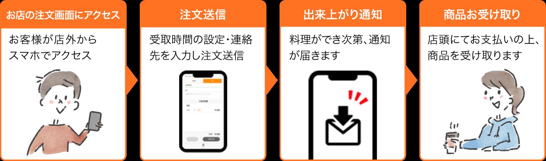 店外モバイルオーダー 注文の流れ(現地決済の場合)