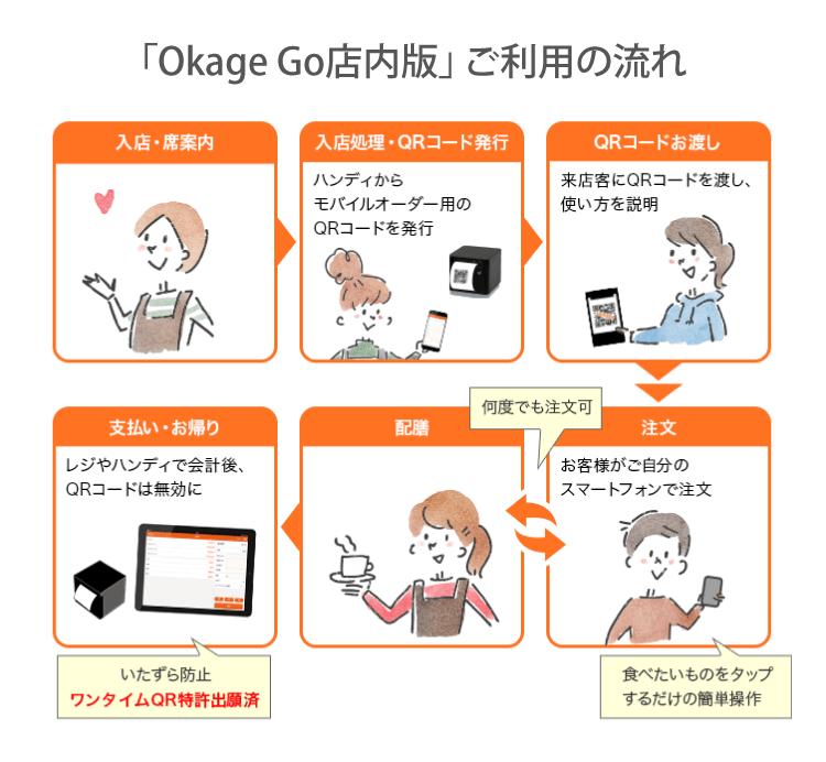 「Okage Go店内版」ご利用の流れ
